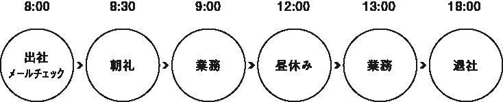 片山 美賀子さんの一日のスケジュール