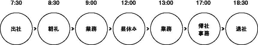 井場 弘大さんの一日のスケジュール