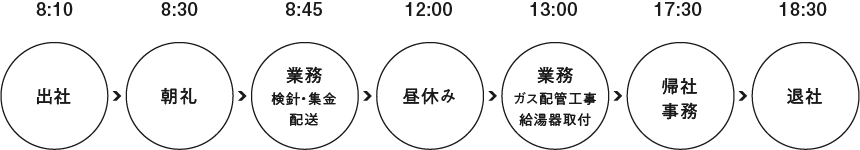 青山 武士さんの一日のスケジュール
